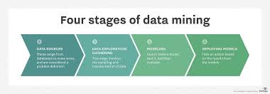 Four stages of Data Mining