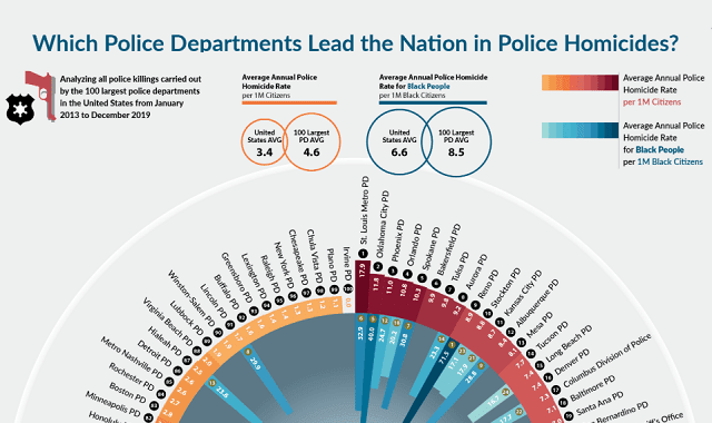 Which Police Departments Lead the Nation in Police Homicides?