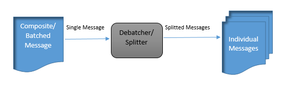 Splitter Pattern