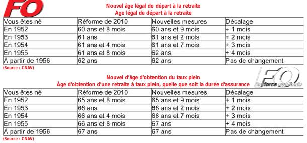 Fo Loire Atlantique Reforme Des Retraites Un Nouveau Calendrier