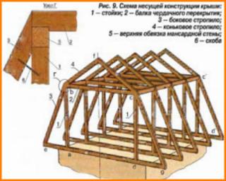 Стропильная система мансарды частного дома
