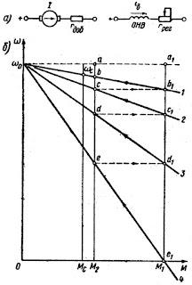 Схема включения (а) и механические характеристик (б) двигателя постоянного тока независимого возбуждения