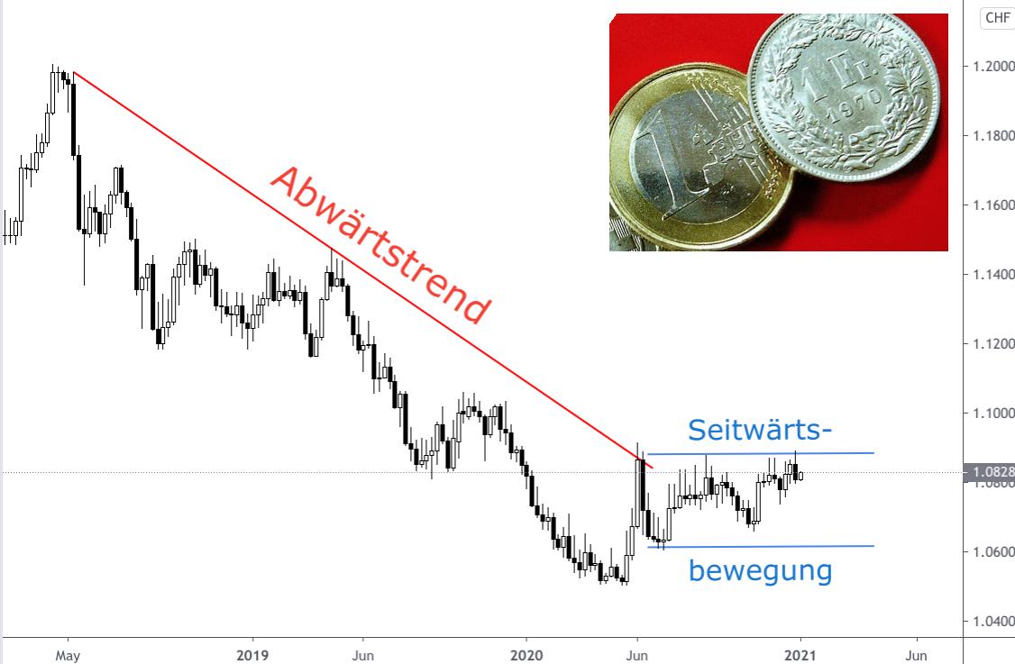 Kerzenchart Wechselkurs Entwicklung Euro Schweizer Franken 2018-2021