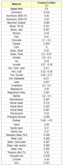 Nilai Poisson ratio pada berbagai bahan