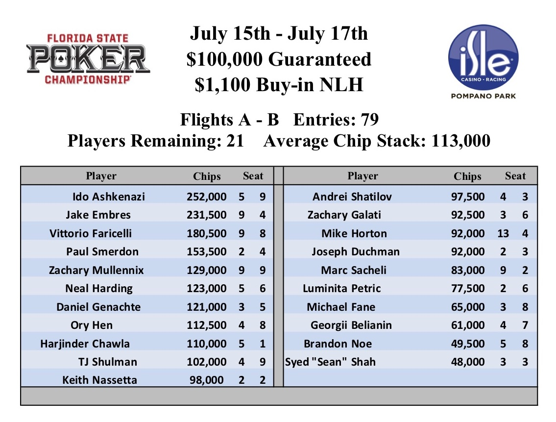 Isle Casino Poker : Florida State Poker Championships (Event