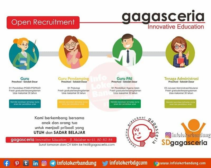 Lowongan Kerja Sekolah Gagas Ceria Bandung April 2021