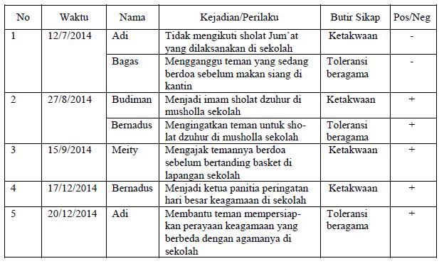 Rpp Bahasa Inggris Sma Lengkap Rpp Kimia Smk Kelas Xxixii Upt Tk Sd Kecamatan Medan Belawan