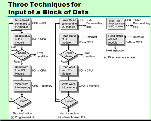 I O Module Functions Computer Architecture