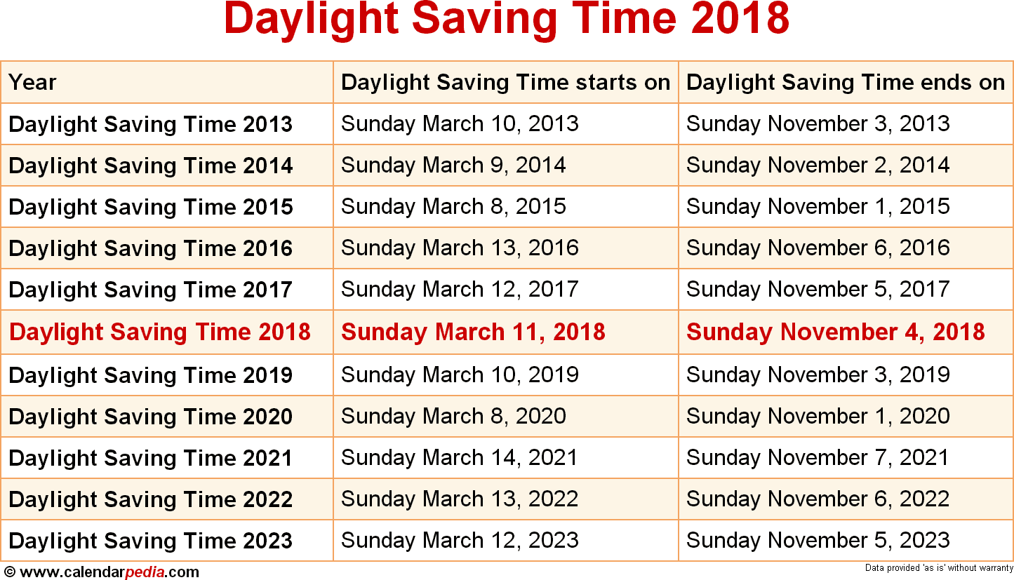 Heres everything youve ever wanted to know about Daylight Saving Time often misspelled as savings including times dates its