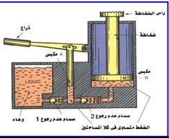 كيفية عمل الرافعه الهيدروليكية التي تماثل نظام الفرامل الهيدروليكية