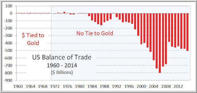 美元與黃金的脫鉤