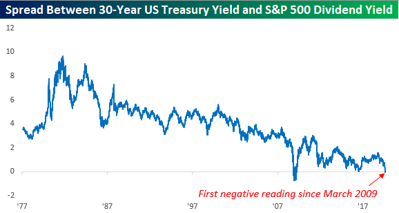 Дивидендная доходность S&P500 превысила доходность по Трежерис-30