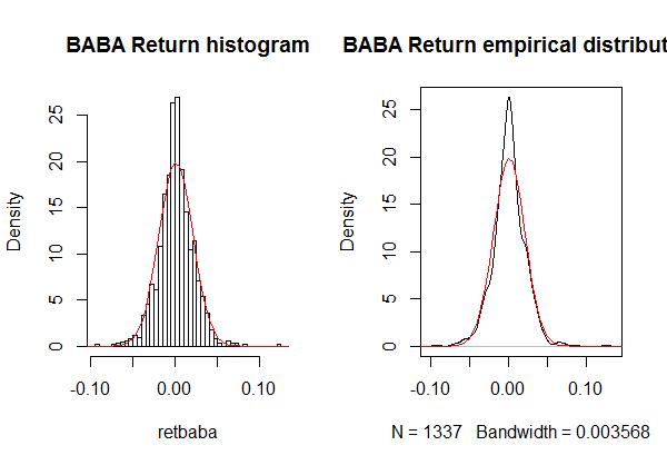 ALIBABA stock price ret