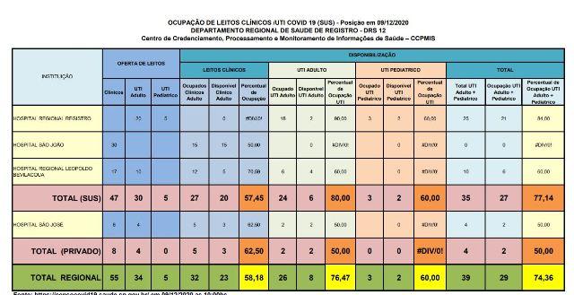 Ocupação de leitos de UTI Adulto esta em 80 por cento no Vale do Ribeira