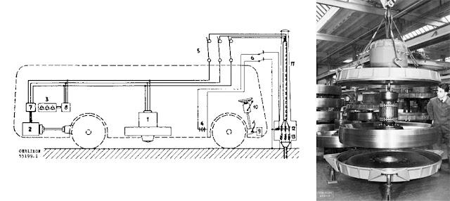 Gyrobus model