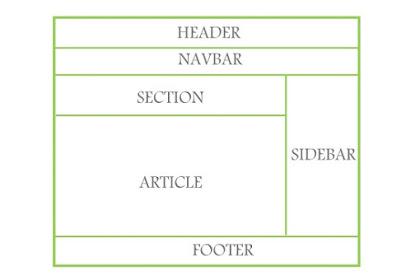 MEMBUAT TEMPLATE BLOGGER DENGAN HTML, CSS DAN JAVASCRIPT (BAG:1)