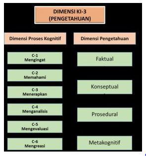 Pengetahuan faktual, Konseptual, Prosedural atau Operasional Dasar, dan Metakognitif., http://www.librarypendidikan.com/