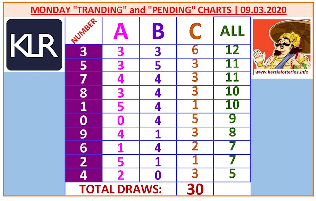 Kerala Lottery Result Winning Numbers ABC Chart Monday 30 Draws on 09.03.2020