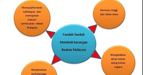 """""""Contoh Karangan Bahasa Melayu UPSR"""""""