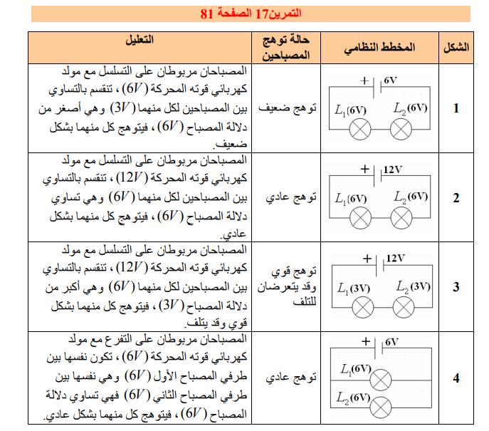حل تمرين 17 صفحة 81 فيزياء للسنة الأولى متوسط الجيل الثاني