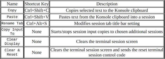 Konsole shortcut switch tabs