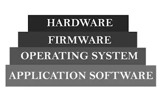 Hardware to application software steps