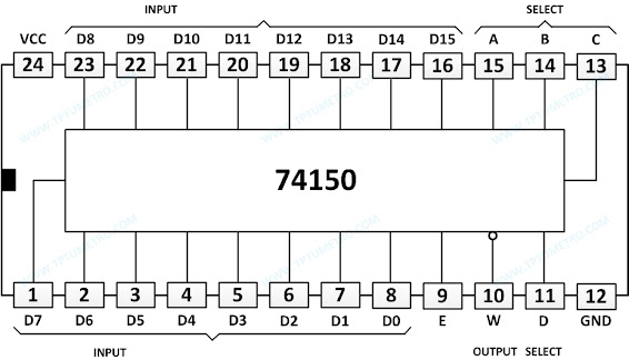 74150 data selector multiplexer pin configuration