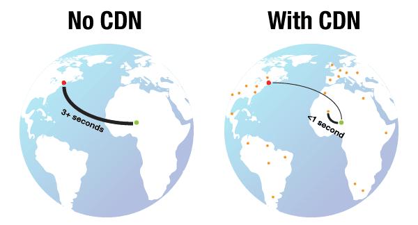CDN đã hoàn thành xuất sắc nhiệm vụ giúp giảm tải cho Server gốc của bạn!