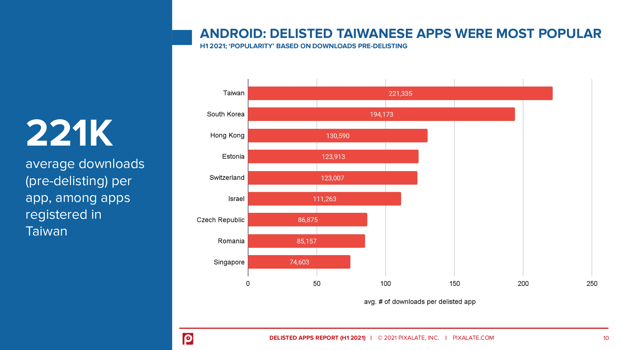 ANDROID: DELISTED TAIWANESE APPS WERE MOST POPULAR