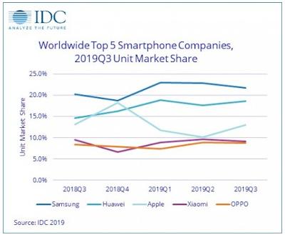 ترتيب الشركات المصنعة للهواتف حسب حصتها السوقية
