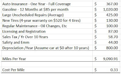 true car ownership costs expensive ripoff