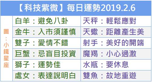 【科技紫微】每日運勢2019.2.6