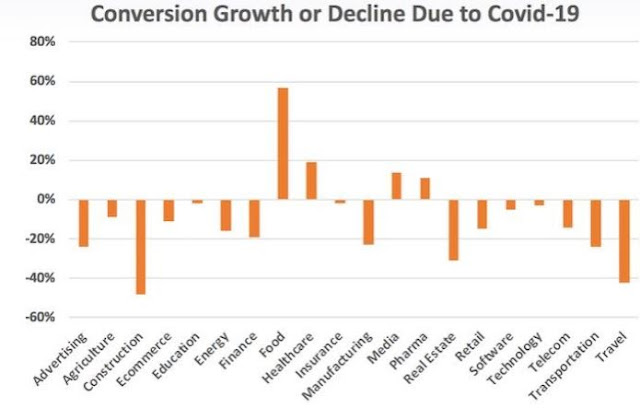 business sales conversion growth graph decline chart covid-19 pandemic