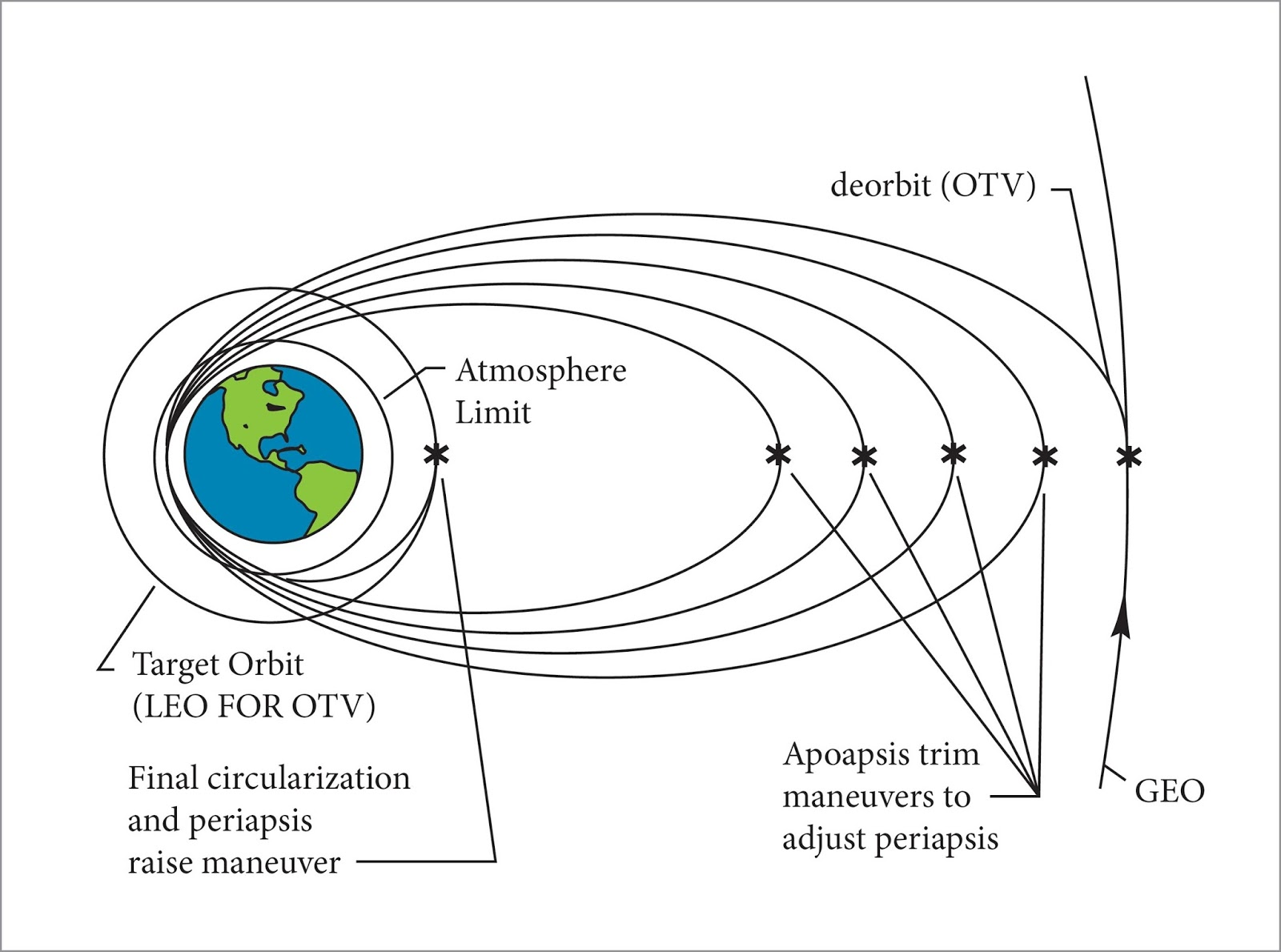 Tough Sf Low Earth Orbit Atmospheric Scoops