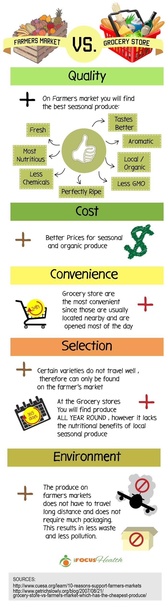 Farmers Market Vs Grocery Store #Infographic