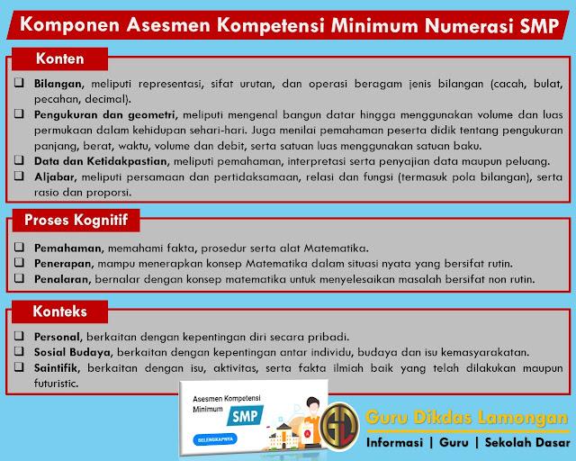 Komponen Kompetensi Minimum Numerasi Tingkat SMP