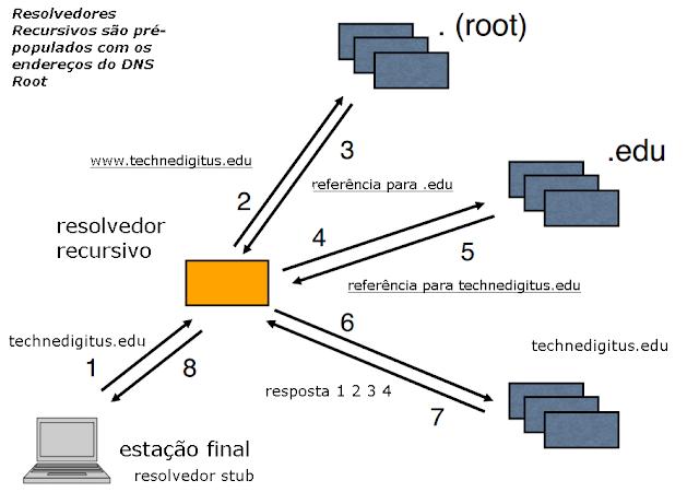 Como funciona o DNSSEC Imagem 01 Téchne Digitus