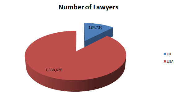 Number of Lawyers/attorneys/solicitors/ in UK and USA
