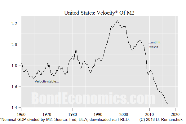 Chart: Velocity of M2 in the United States
