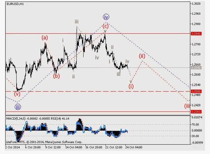 Analisa fundamental forex minggu ini