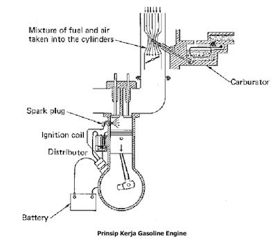 Prinsip Kerja Gasoline Engine