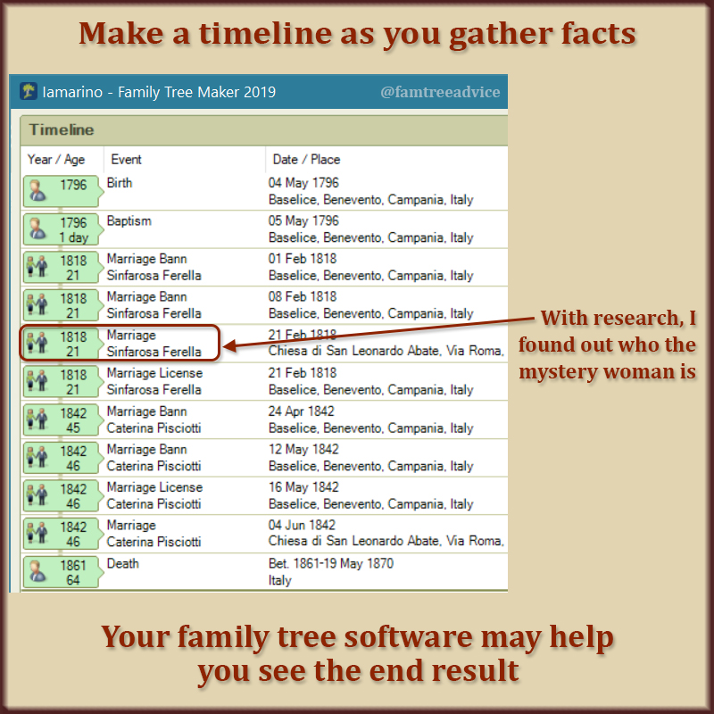 Your family tree software may provide a timeline of facts so far.