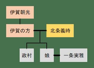 伊賀の方系図
