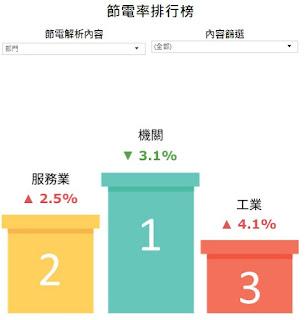 【地方電力智慧分析工具】(LEAT)2018年上半年度電力資訊更新,整體售電較2017年同期(1-6月)增加3.58%