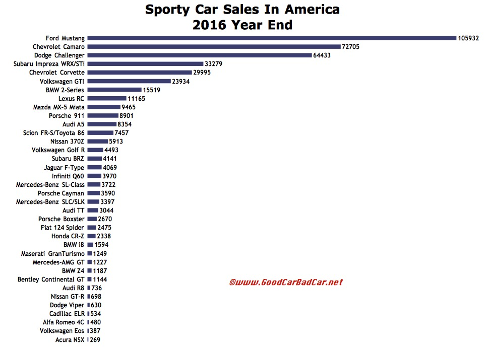 Sporty Car Sales In America – December 2016 & 2016 Year End | GCBC