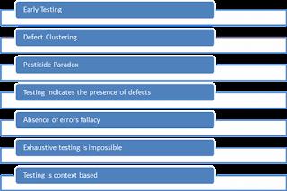 Testing Principle