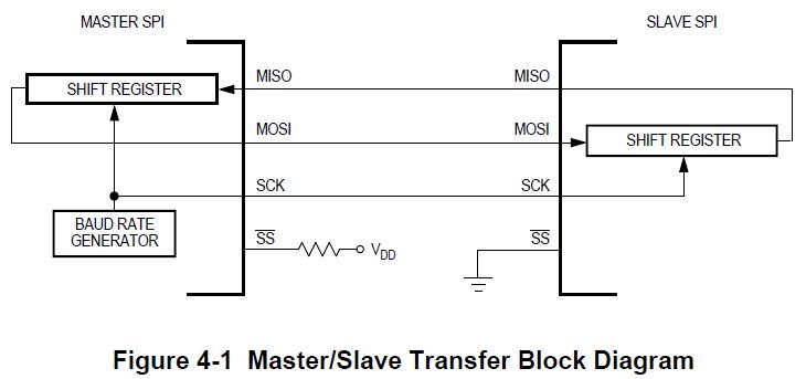 Management Data Input/Output (MDIO) using UVM | Verification Protocols