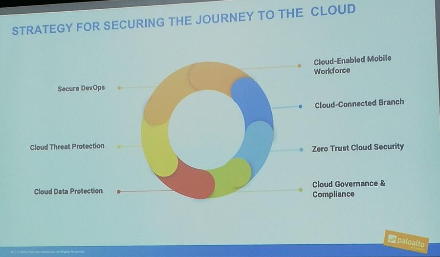 Strategi Pengamanan Pada Cloud