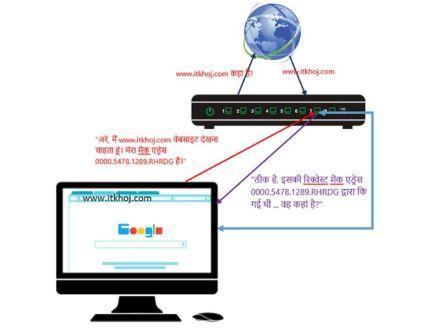 What is a Network Switch? Types of Switches in Networking