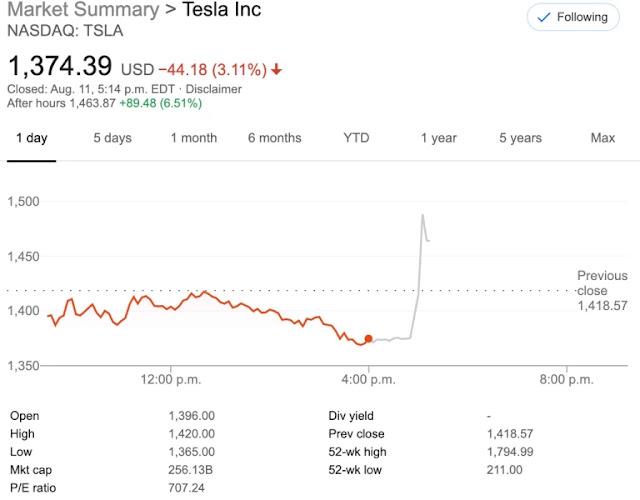 Acciones Tesla división